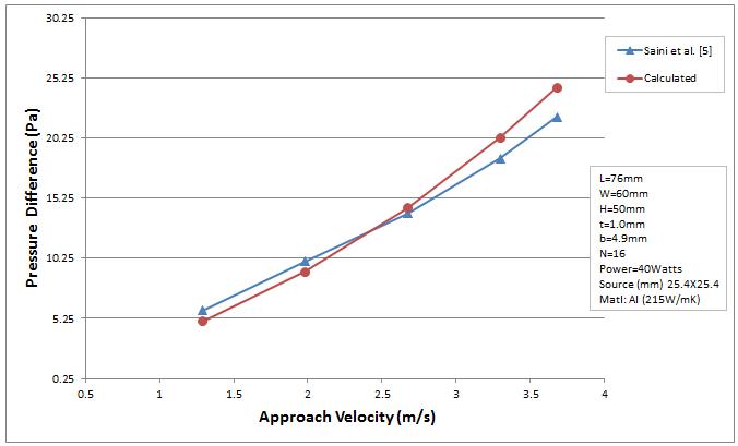 pressure_drop_comparison