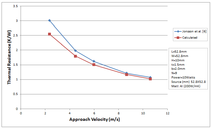 Validation Of The Calculator Results Forced Convection