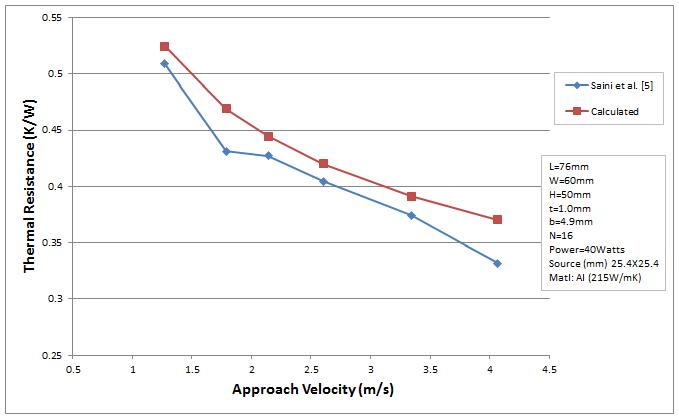 thermal_resistance comparison_2