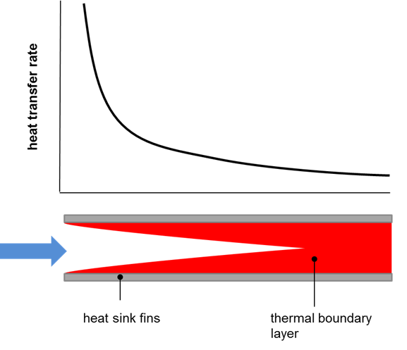 effect_of_boundary_layer_thickness