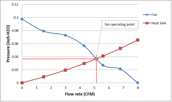 fan and heat sink flow curve