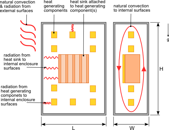 How To Calculate Thermal Resistance Of A Heatsink In An