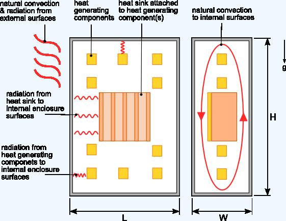 Heat Sink Calculator Blog Focused On Heat Sink Analysis Design And Optimization A Companion Blog To The Heat Sink Calculator A Tool For Designing Analyzing And Optimizing Heat Sink Performance Used On
